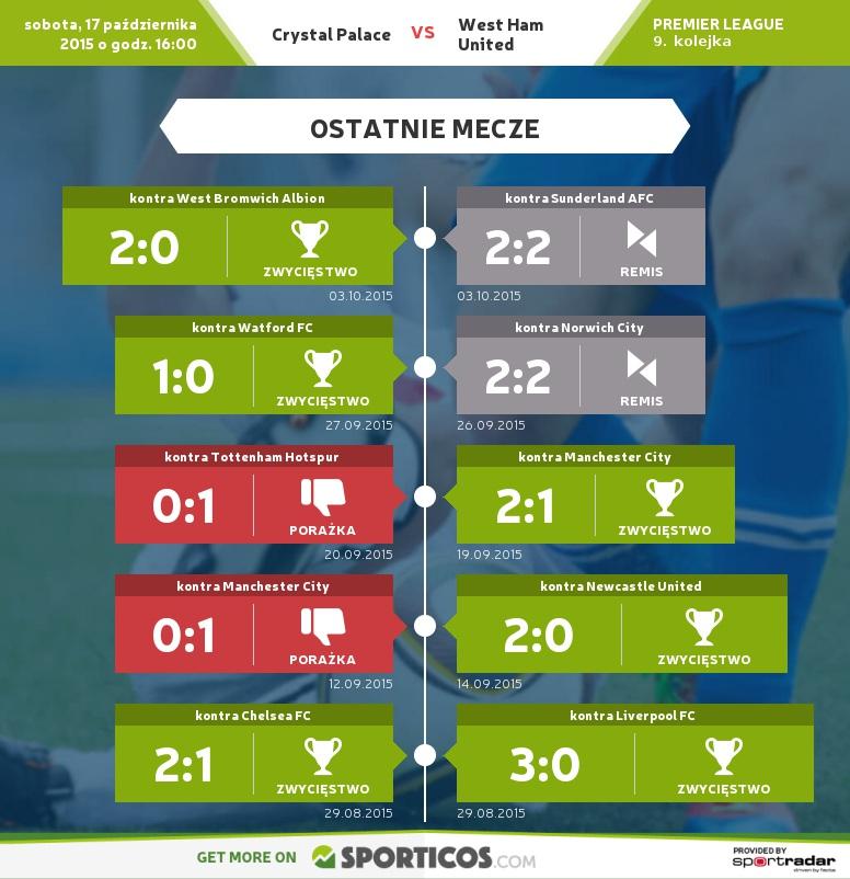 Sporticos_com_crystal_palace_vs_west_ham_united