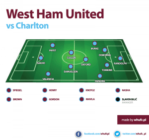 West Ham vs Charlton